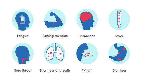 Fatigue, aching muscles, headache, fever, sore throat, shortness of breath, cough, diarrhea