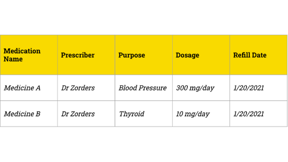 Exampl chart of a medication management document
